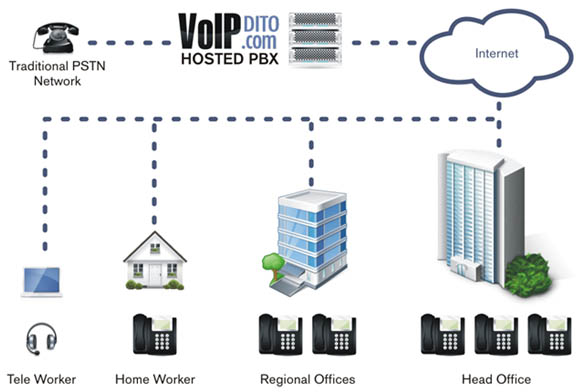 Hosted PBX Diagram