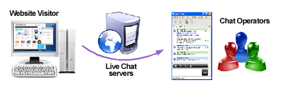 Automatic live chat routing
