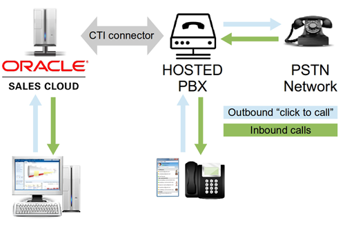 Oracle Sales Cloud connector diagram