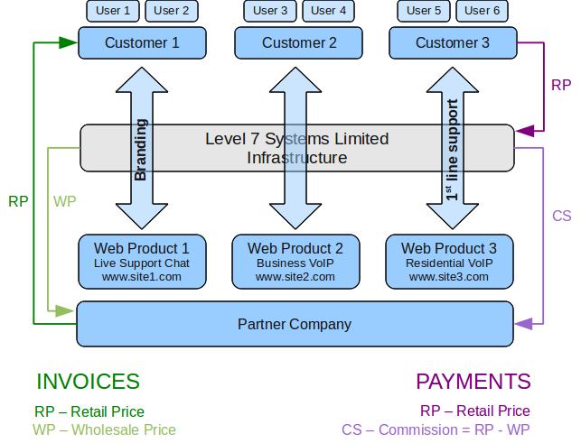 Reseller platform - overview