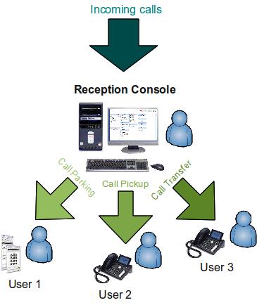 Reception console
