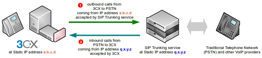 3CX SIP Trunk - static IP address