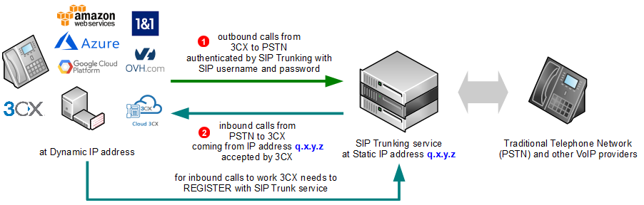 3CX SIP Trunk - dynamic IP address