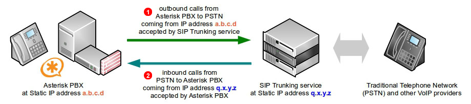ASTERISK PBX CONFIGURATION GUIDE PDF