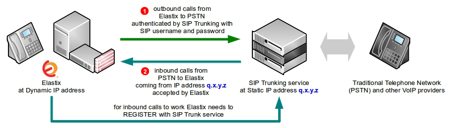 Elastix SIP Trunk - dynamic IP address
