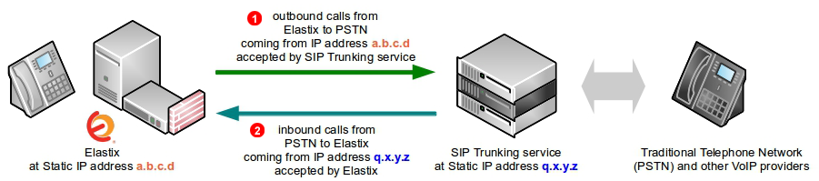 Elastix SIP Trunk - static IP address