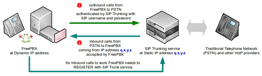 FreePBX SIP Trunk - dynamic IP address