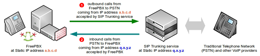 FreePBX SIP Trunk - static IP address