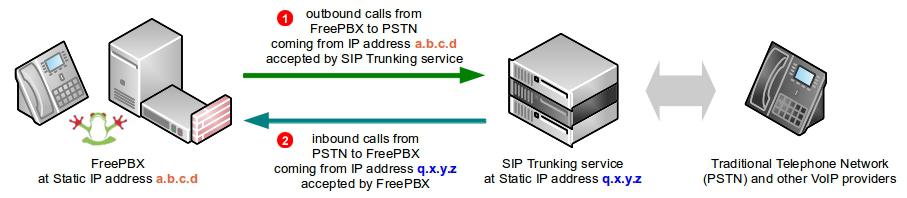 freepbx-sip-trunking-diagram-static-ip.png