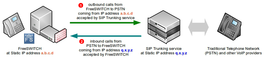 FreeSWITCH SIP Trunk - static IP address