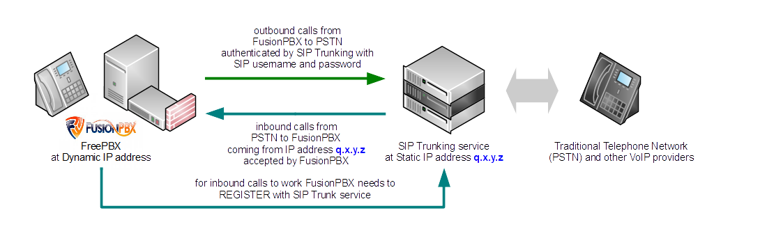 Manual - IP PBX Configuration - FusionPBX | GoTrunk