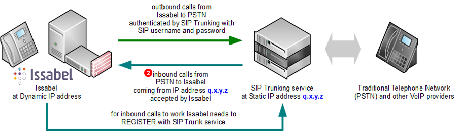 Issabel SIP Trunk - dynamic IP address