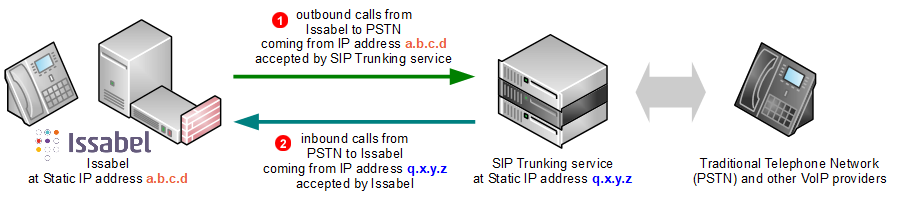 Issabel SIP Trunk - static IP address