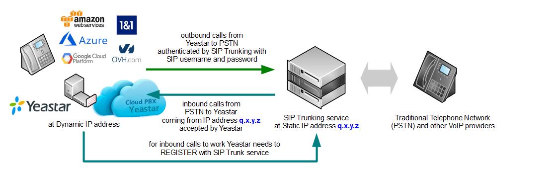 yeastar-sip-trunking-diagram-dynamic-ip.png