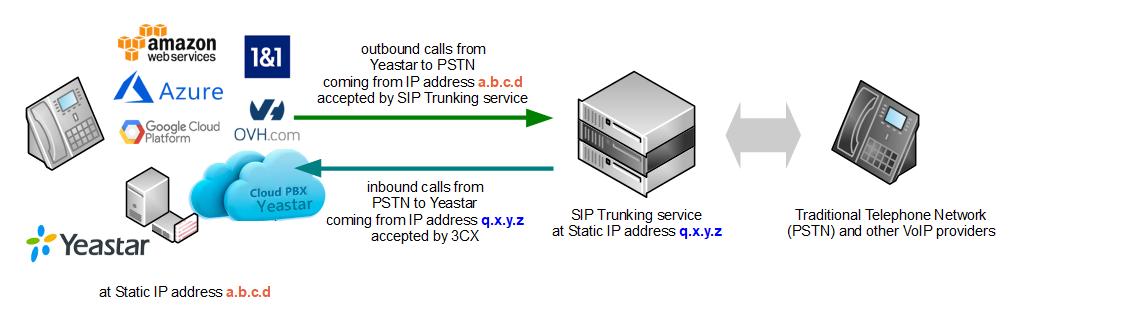 yeastar-sip-trunking-diagram-static-ip.png