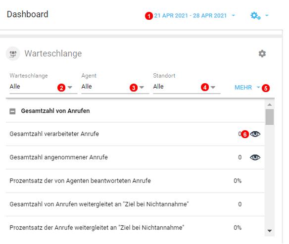 Dashboard Warteschlangen Statistik