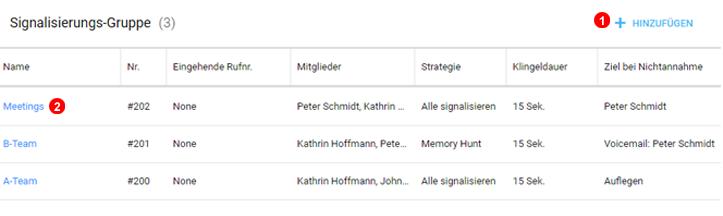 Signalisierungsgruppen Panel