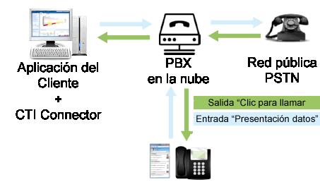 VoIPstudio Diagrama de conexión
